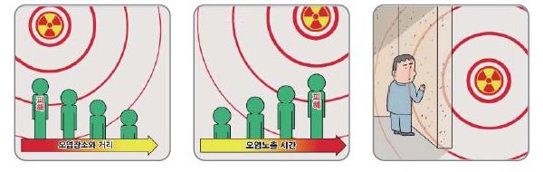 방사능에 대한 신체노출을 최소화합니다